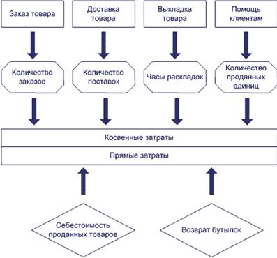 Схема распределения затрат