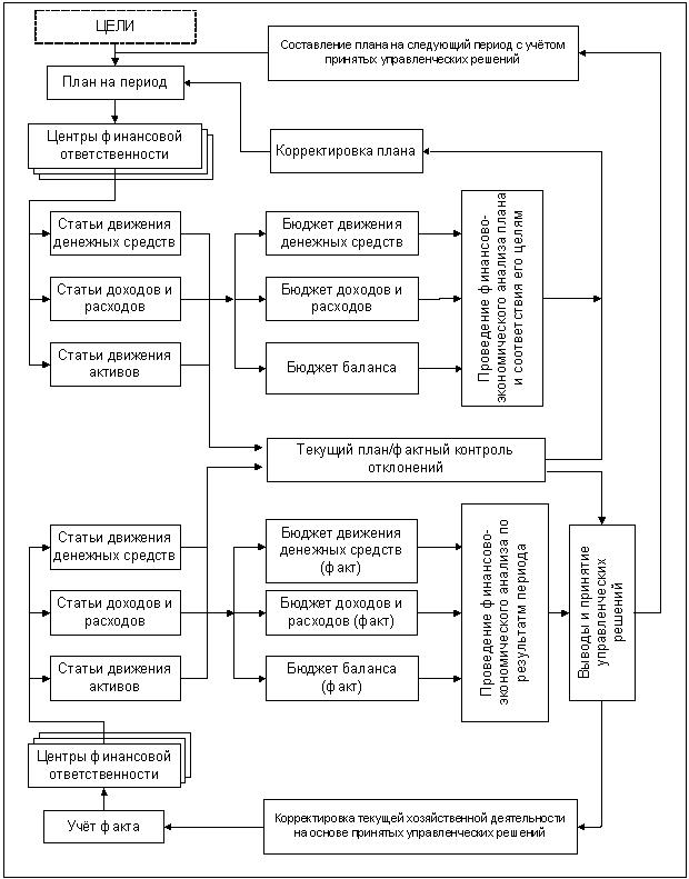 план предприятия в форме