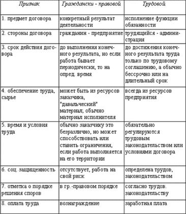 Отличия контракта от трудового договора документы для кредита Стрелецкая улица
