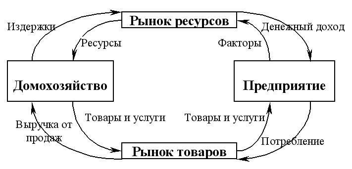 Экономическая теория: конспект