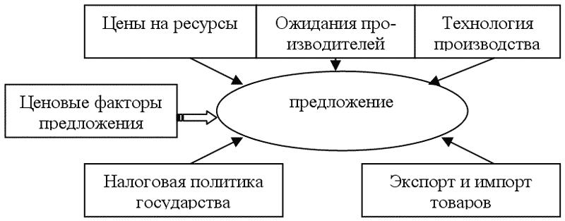 взаимодействия спроса и