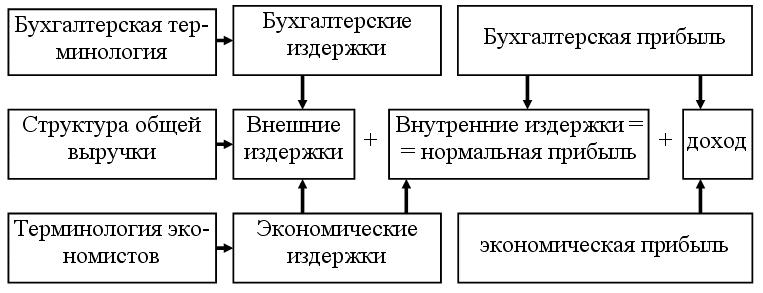 Книга: Экономическая теория: