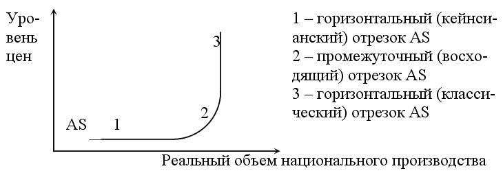 выделенных участков кривой