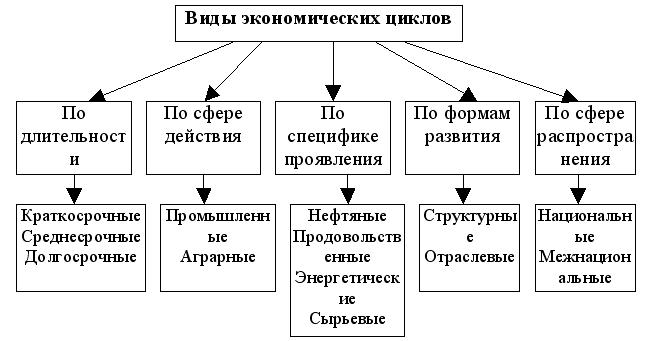 Все схемы по экономике