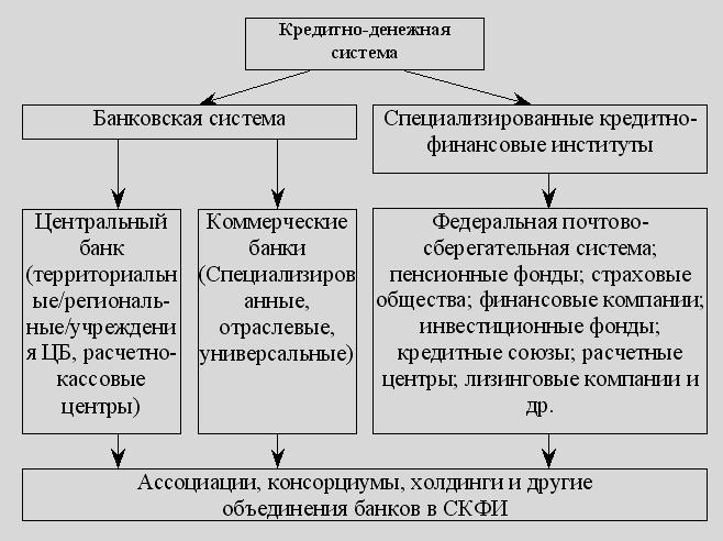 кредитно-денежная система