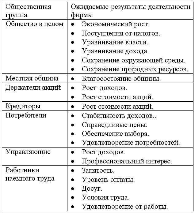 фирмы (схема 29).