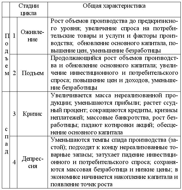 таблица в виды циклов экономике