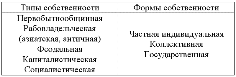 Тип и форма собственности