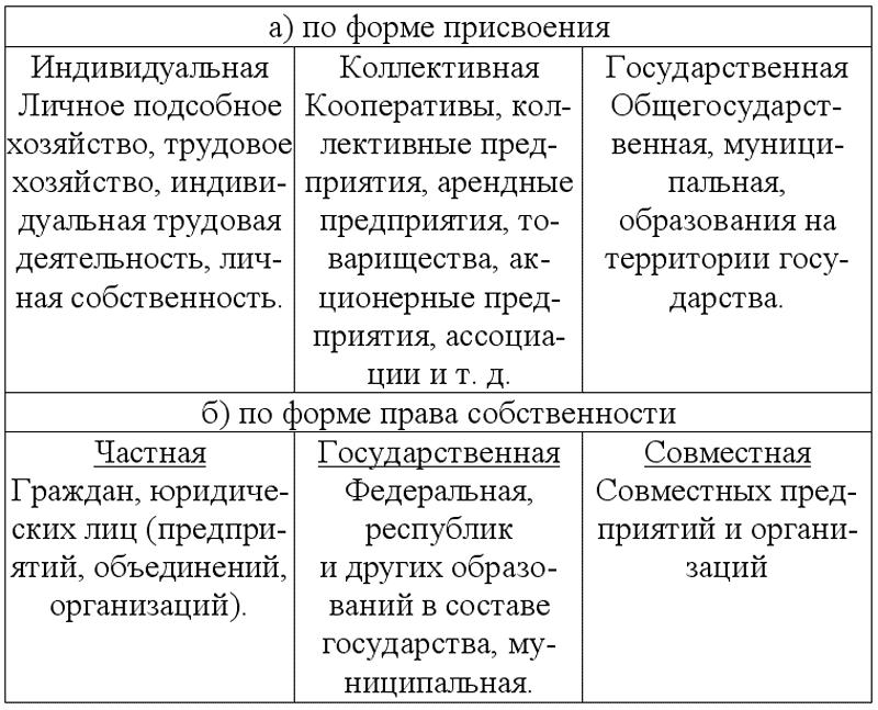 виды классификации собственности: