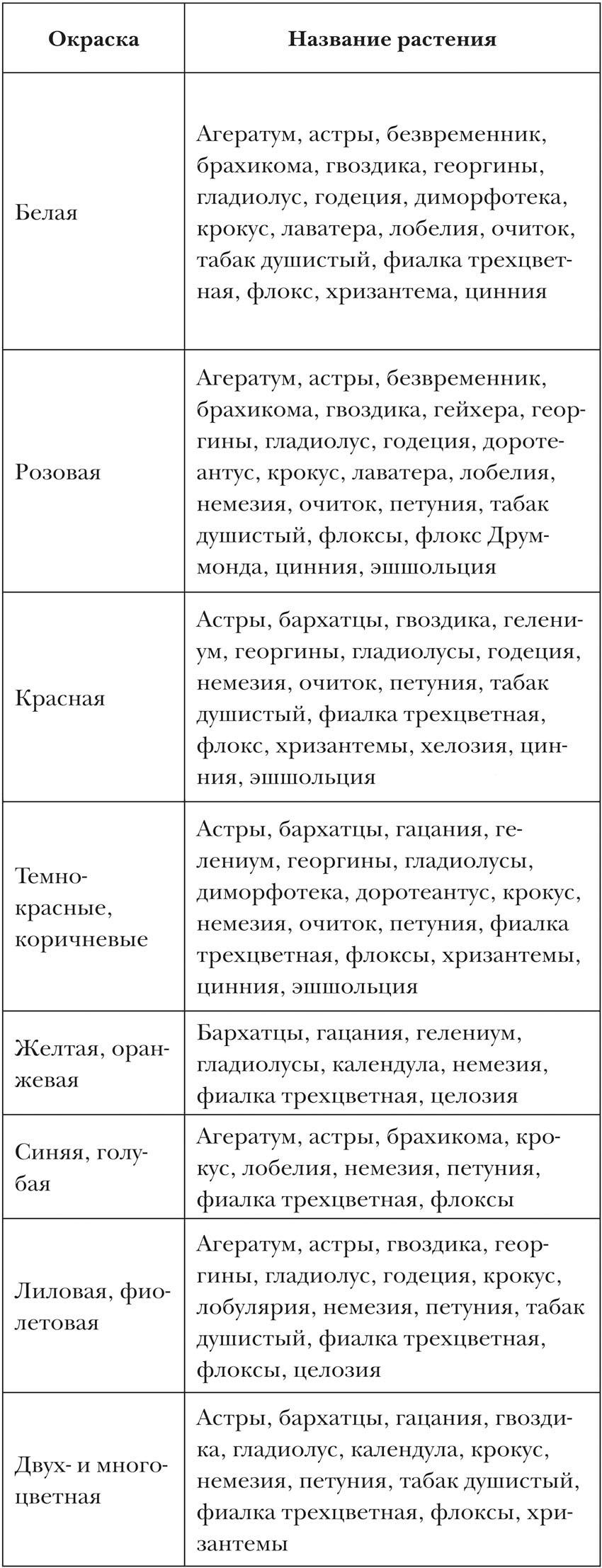 Хризантемы астры георгины и другие
