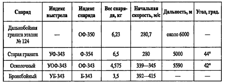 Баллистические данные 76-мм