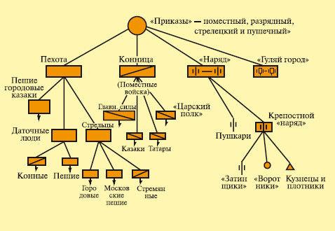 Книга: Время Ивана Грозного.