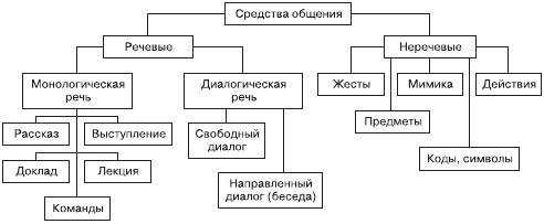 Общение в психологии доклад 4968