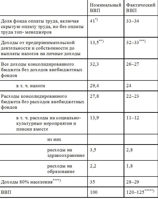 Книга: Русская Доктрина