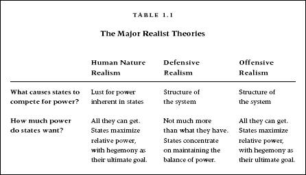 the difference between realism and liberalism