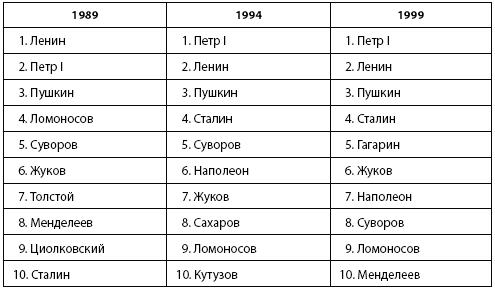 Суворов, Сталин. Наиболее