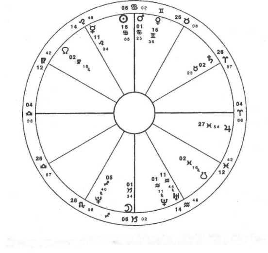 Азартные игры в хорарной астрологии www gaminator ru игровые автоматы