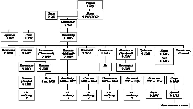 Рюриковичи в 862 – 1054 годах