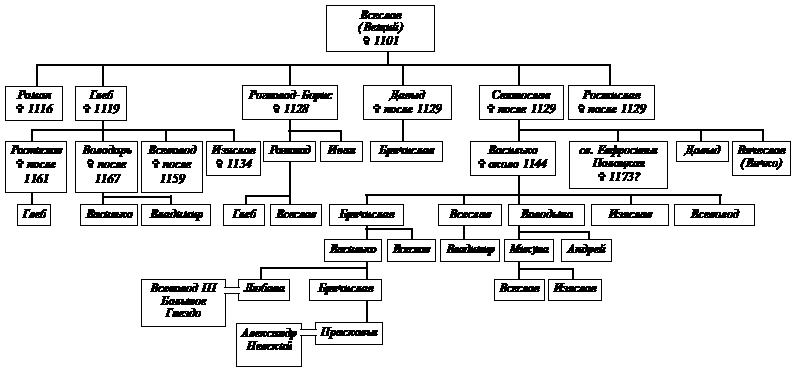 Полоцкая династия Рюриковичей