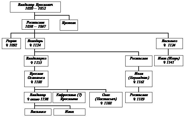 Галицкая династия Рюриковичей