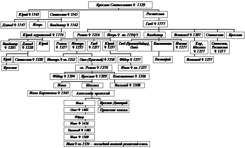 Рязанская династия Рюриковичей