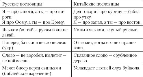 Основы русской филологии.