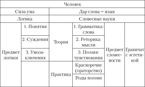 Книга: Основы русской