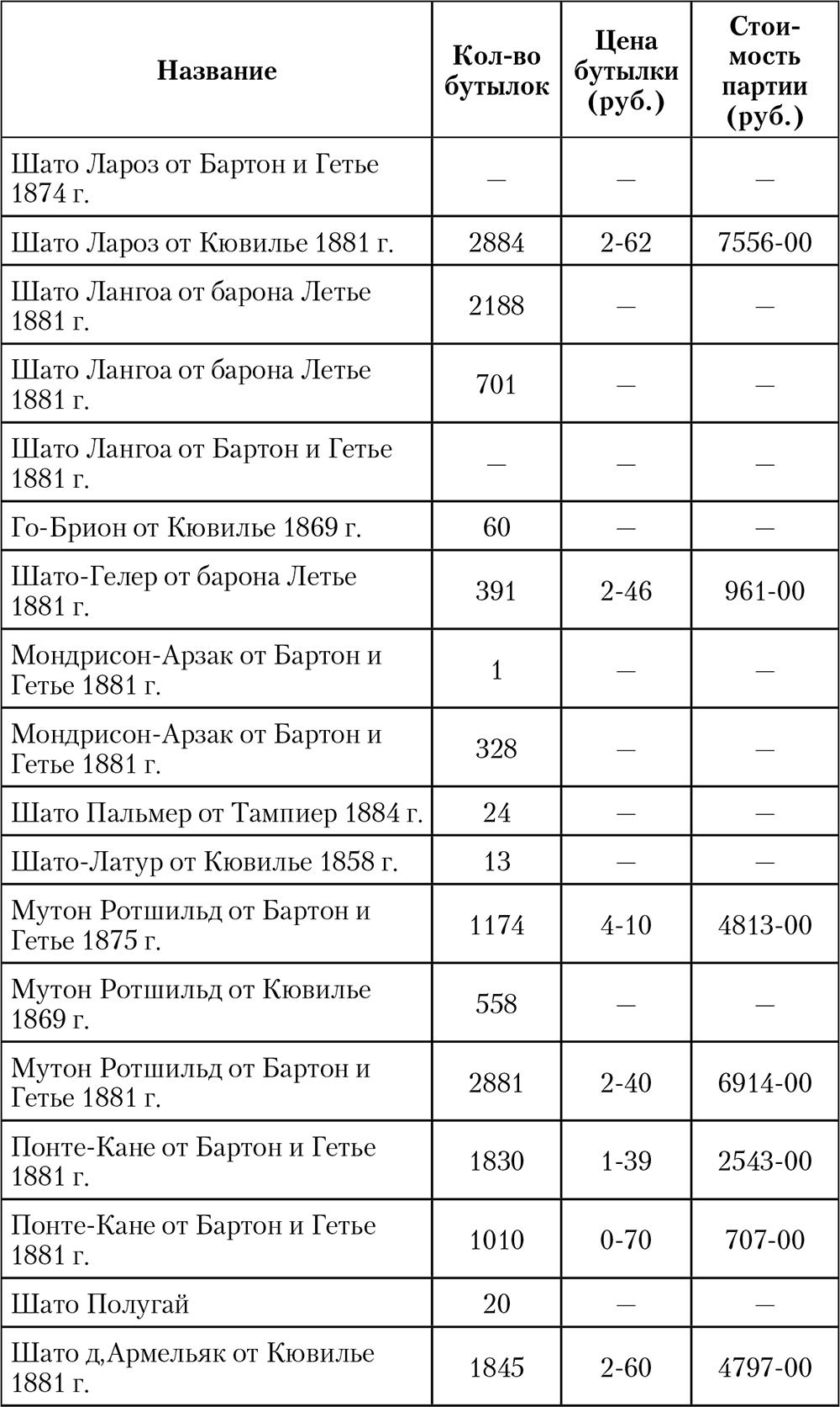 Императорская кухня. XIX – начало XX века. Повседневная жизнь Российского императорского двора
