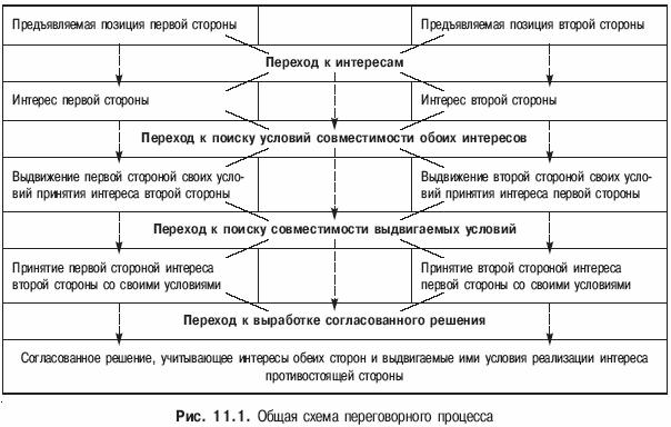 Книга: Психология конфликта