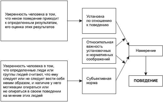 примеры установки в социальной психологии