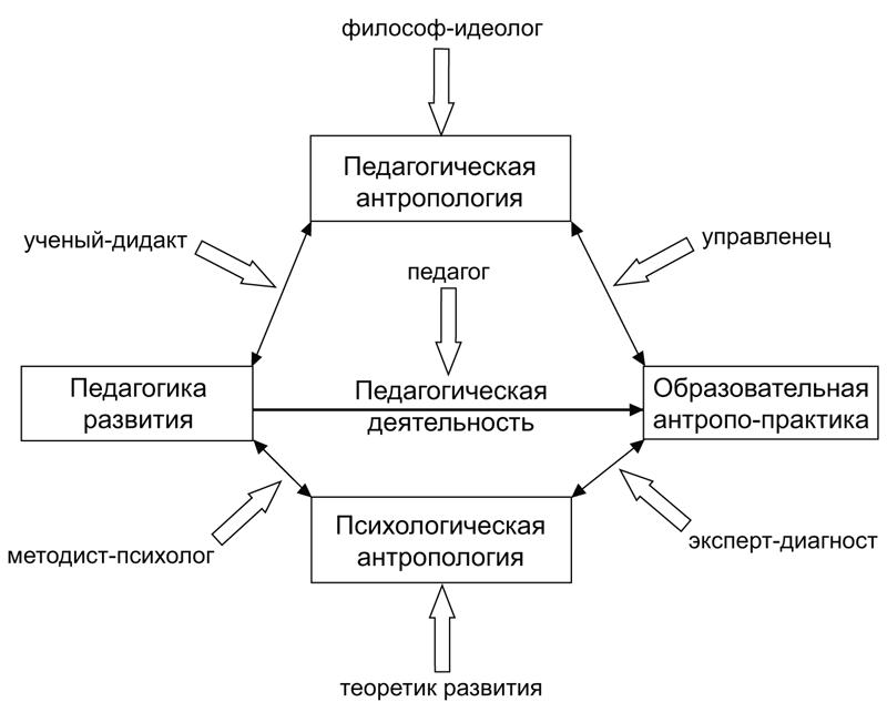 образовательных процессах