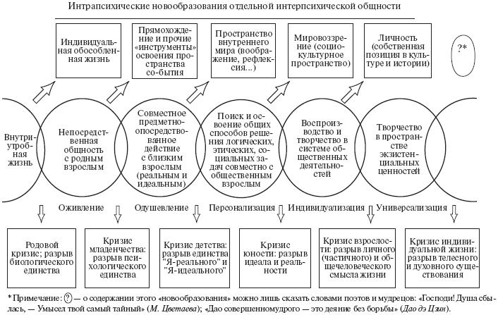 Книга: Психология развития