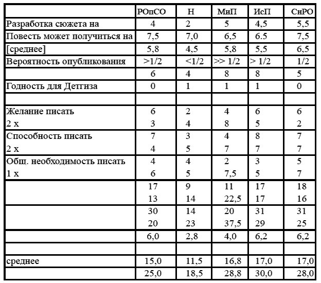 Стругацкие. Материалы к исследованию: письма, рабочие дневники, 1972–1977