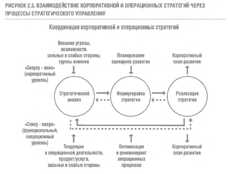 Стратегический разрыв. Технологии воплощения корпоративной стратегии в жизнь