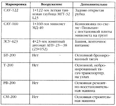 Книга: Маршал Советского