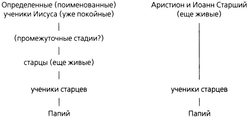 Вторая схема соответствует
