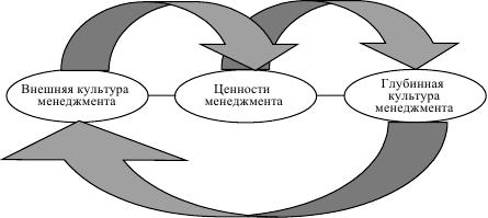 Психология лидерства. От поведенческой модели к культурно-ценностной парадигме