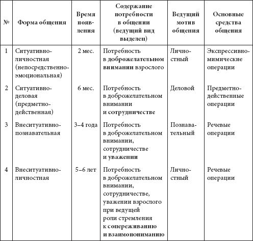 Секс в разных возрастах физиология