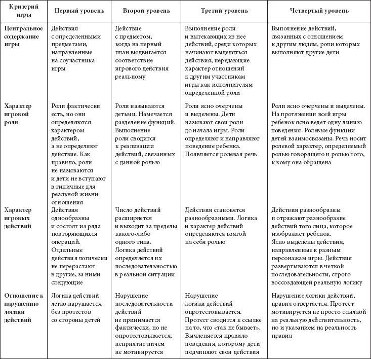 Таблица возрастного развития от рождения до конца жизни
