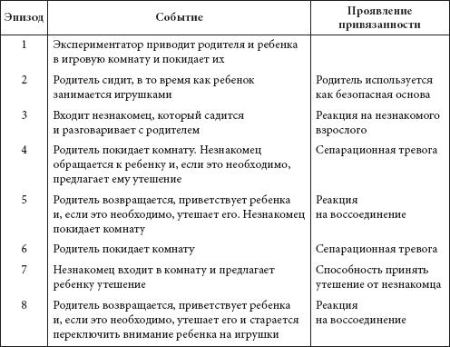 Психология развития и
