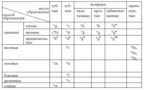 Происхождение языка: Факты