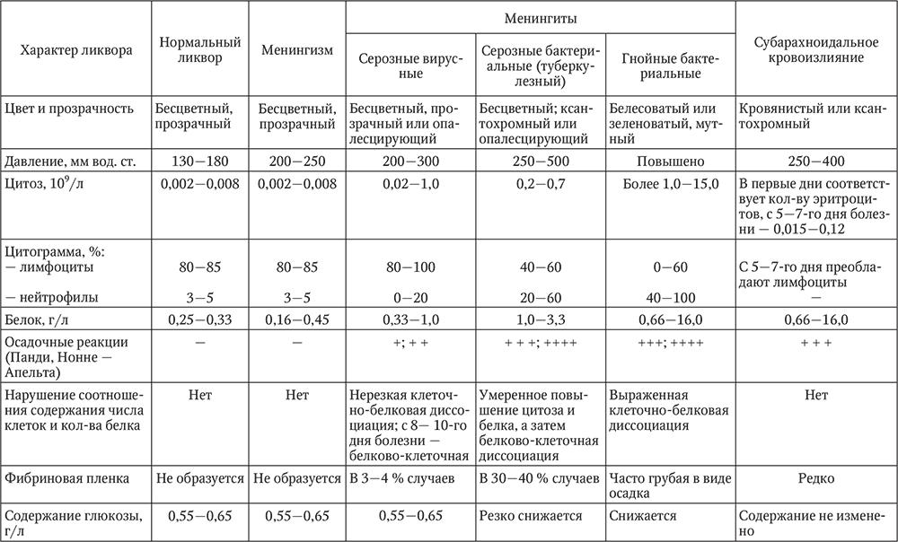 Полиоэнцефаломиелит