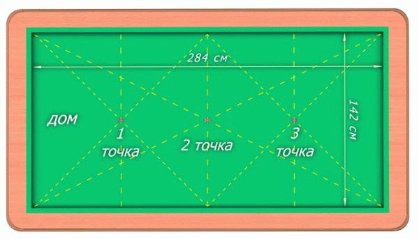 Разметка карамбольного стола