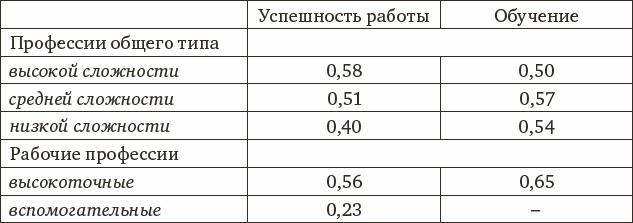 Размер интеллекта в наибольшей степени связан с