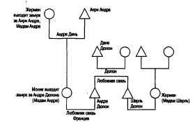 Синдром предков