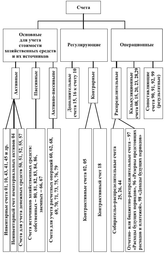 характеристика счетов по учёту затрат шпаргалка