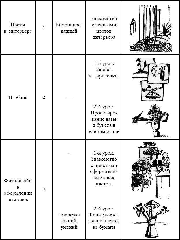 Конспект урока по тематическому рисованию в младших классах