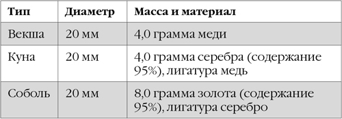 Корпорация «Русь»