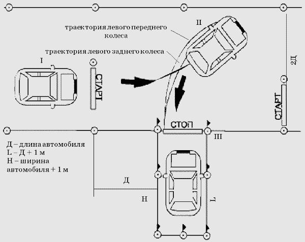 Вождение на авто схема