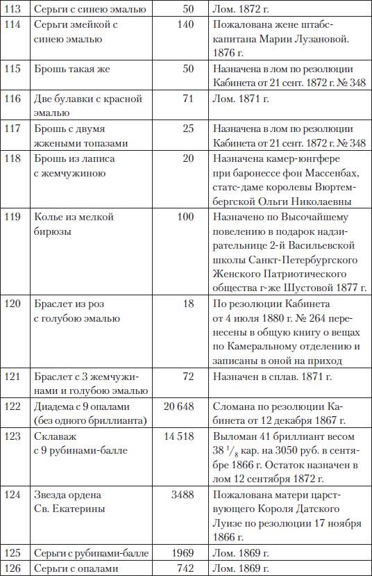Царские деньги. Доходы и расходы Дома Романовых
